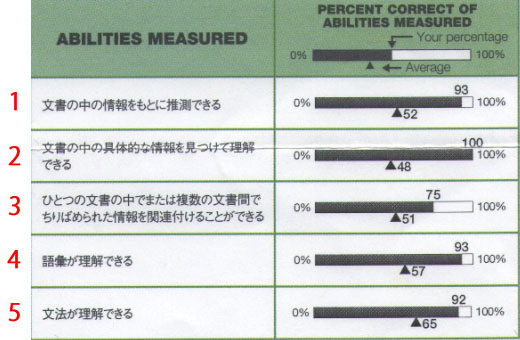 ABILITIES MEASURED Reading02